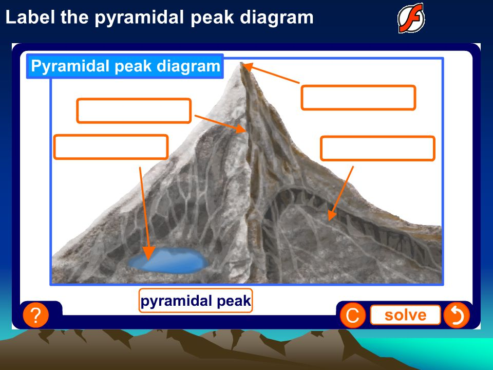Label the pyramidal peak diagram