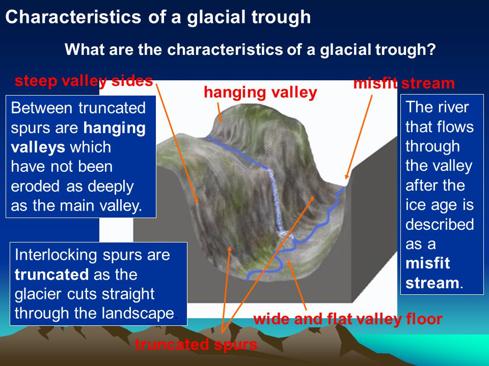Characteristics of a glacial trough truncated spurs hanging valley misfit stream wide and flat valley floor steep valley sides What are the characteristics of a glacial trough.
