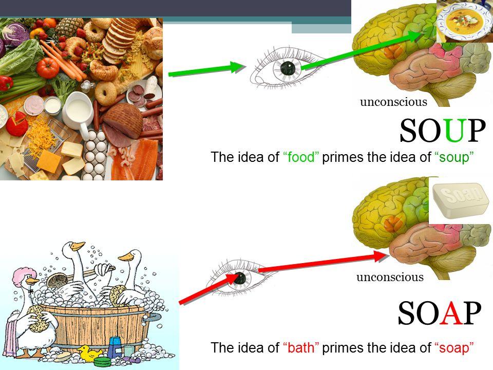 SOUP SOAP The idea of food primes the idea of soup The idea of bath primes the idea of soap unconscious