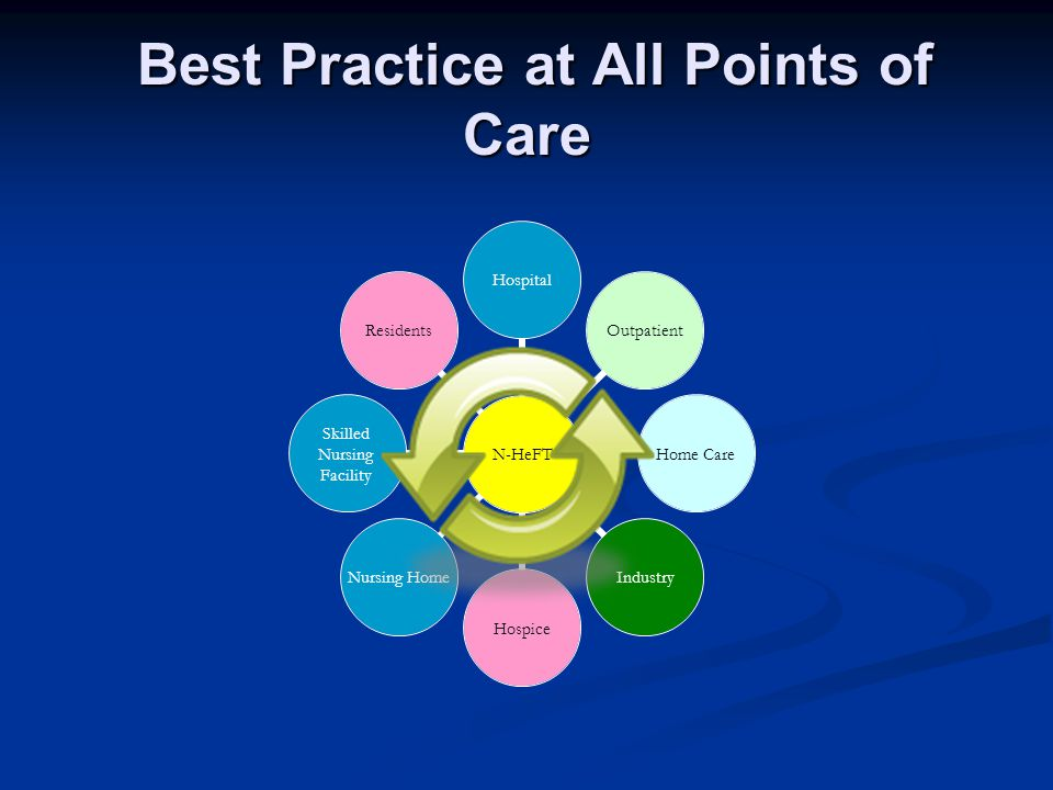 Best Practice at All Points of Care Best Practice at All Points of Care N- HeFT Hospital Outpatient Home Care IndustryHospice Nursing Home Skilled Nursing Facility Residents
