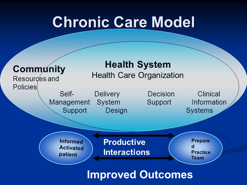 Chronic Care Model Health System Health Care Organization Self- Delivery Decision Clinical Management System Support Information Support DesignSystems Community Resources and Policies Productive Interactions Improved Outcomes Informed Activated patient Prepare d Practice Team
