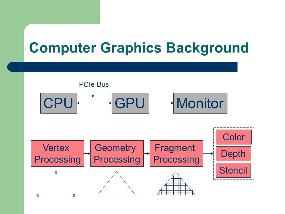 Computer Graphics Background CPUGPUMonitor Vertex Processing Geometry Processing Fragment Processing PCIe Bus Color Depth Stencil