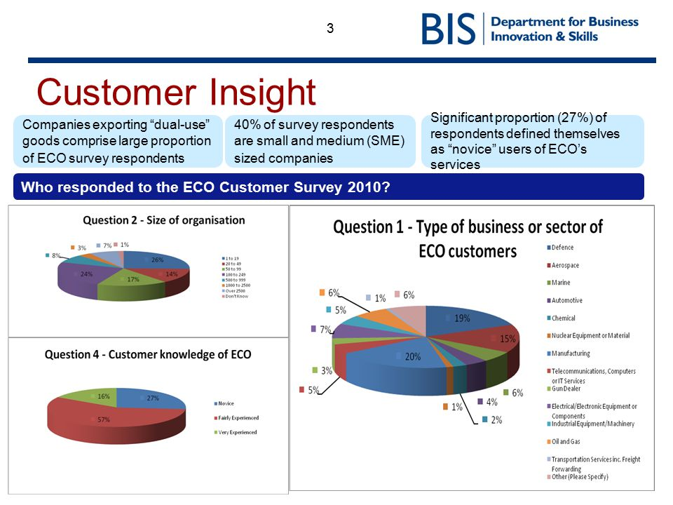 3 Customer Insight Companies exporting dual-use goods comprise large proportion of ECO survey respondents Who responded to the ECO Customer Survey 2010.