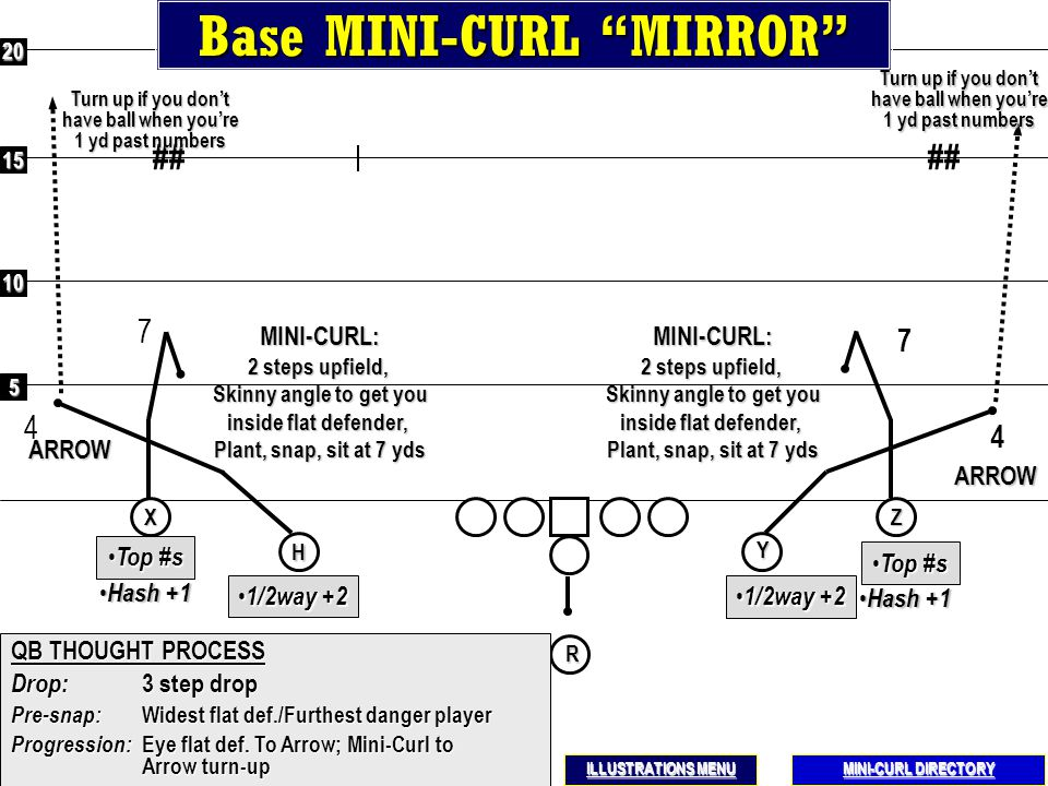 5 10 15 20SIT QB THOUGHT PROCESS Drop: 3 step drop Pre-snap: Individual progression Progression: Eye flat def. To Arrow; Mini-Curl to Arrow turn-up H