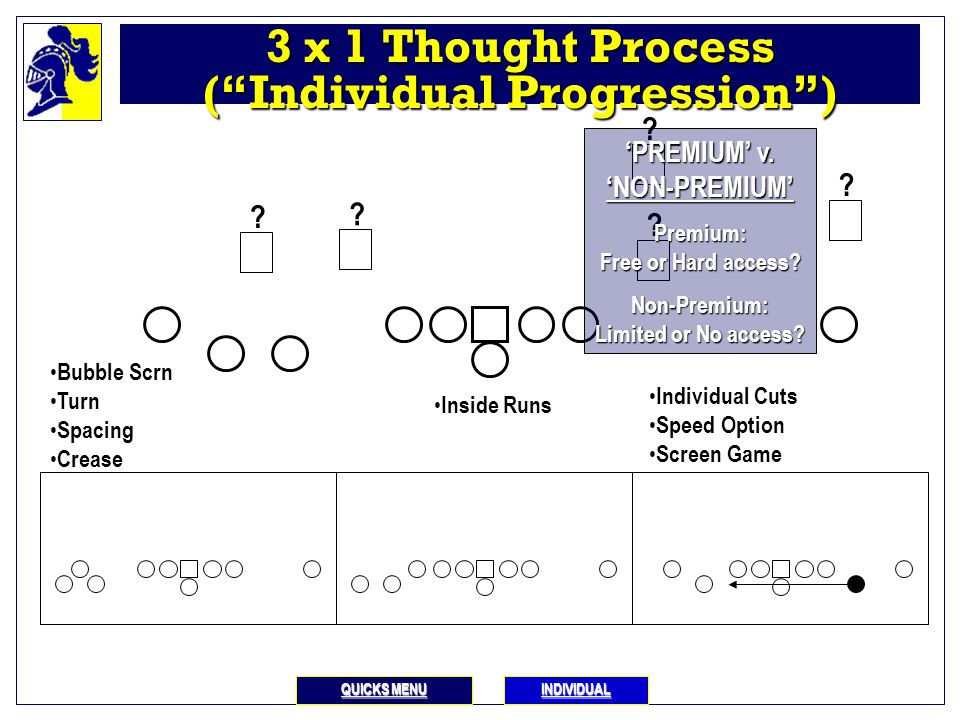 "CASTLE QUICK PASS OVERVIEW I.INDIVIDUAL CUTS: Juke, Slant, Hitch, Fade, Stop A. Pre-called 1. With freedom – ""Double Indy"" 2. With Blinders – e.g., ""D"
