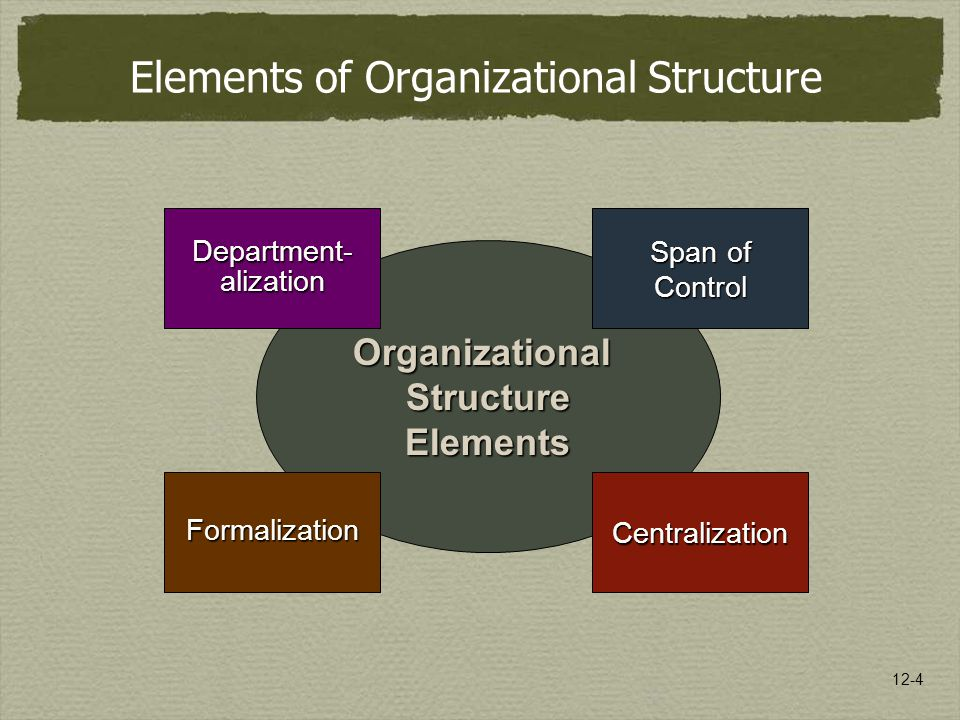 12-4 Organizational Structure Elements Span of Control Centralization Department- alization Formalization Elements of Organizational Structure
