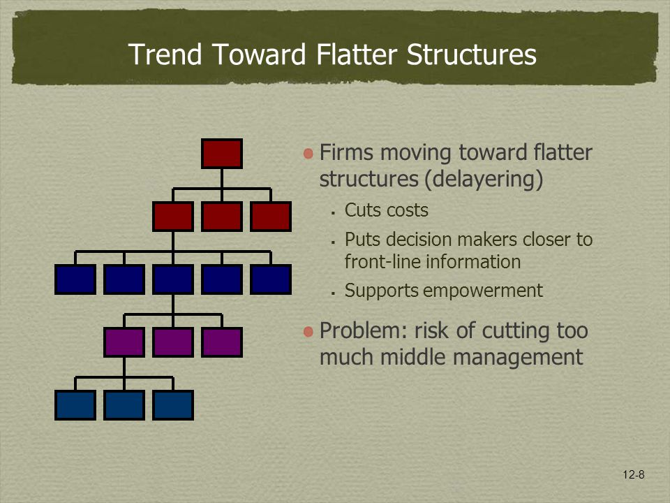 12-8 Trend Toward Flatter Structures Firms moving toward flatter structures (delayering)  Cuts costs  Puts decision makers closer to front-line info
