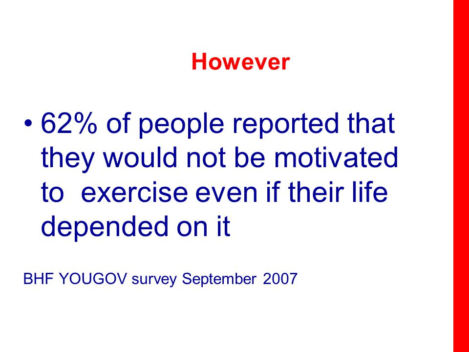 However 62% of people reported that they would not be motivated to exercise even if their life depended on it BHF YOUGOV survey September 2007
