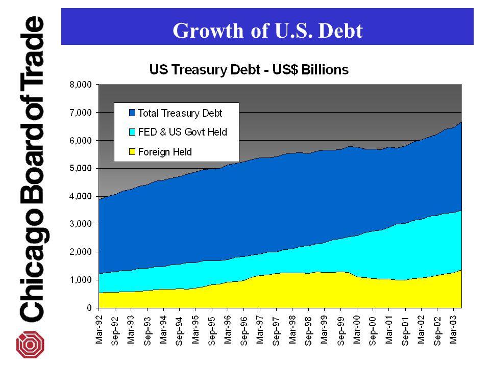 Growth of U.S. Debt
