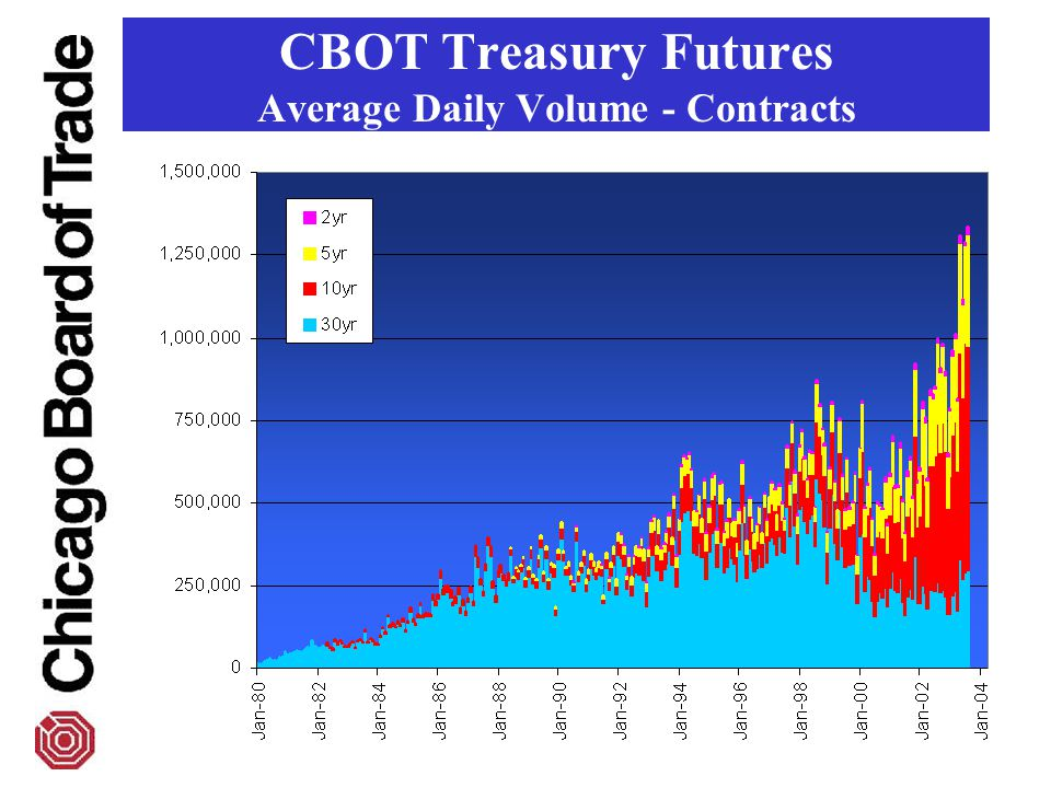 CBOT Treasury Futures Average Daily Volume - Contracts
