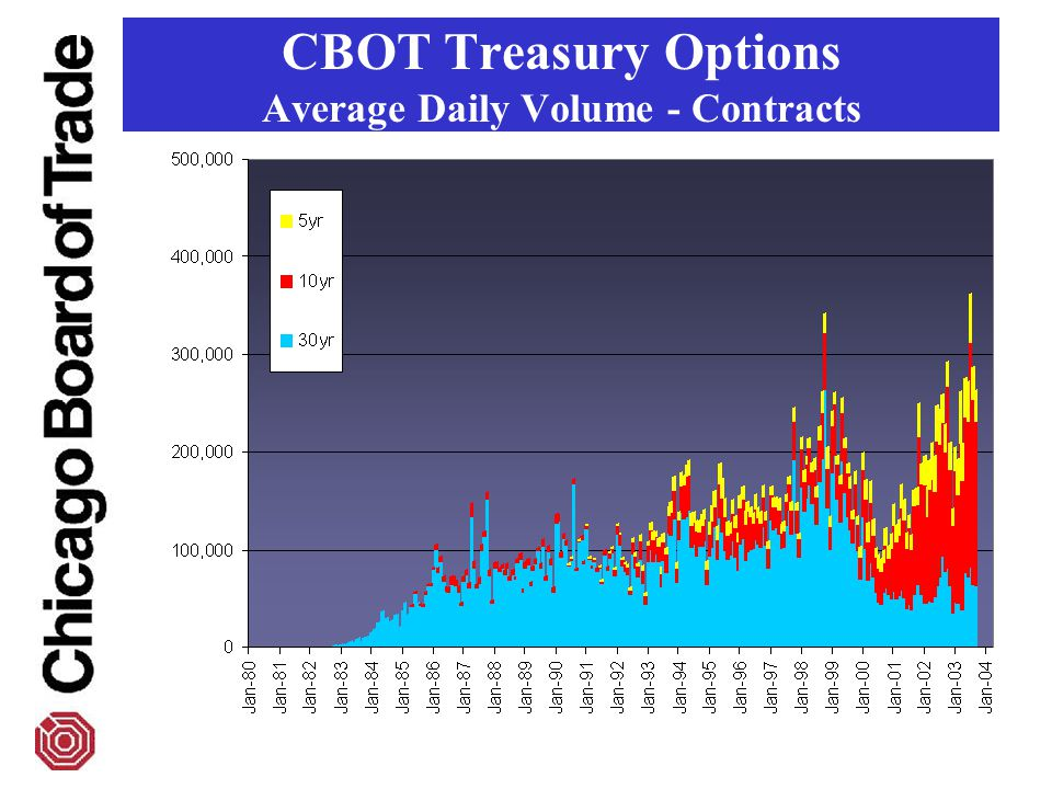 CBOT Treasury Options Average Daily Volume - Contracts