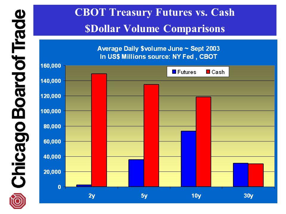 CBOT Treasury Futures vs. Cash $Dollar Volume Comparisons