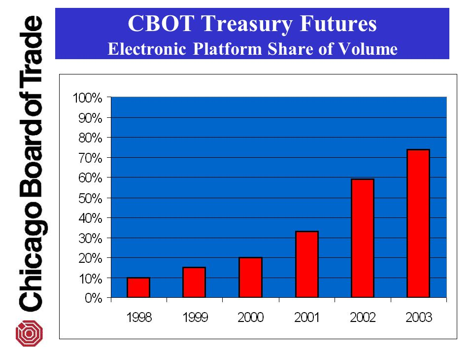 CBOT Treasury Futures Electronic Platform Share of Volume