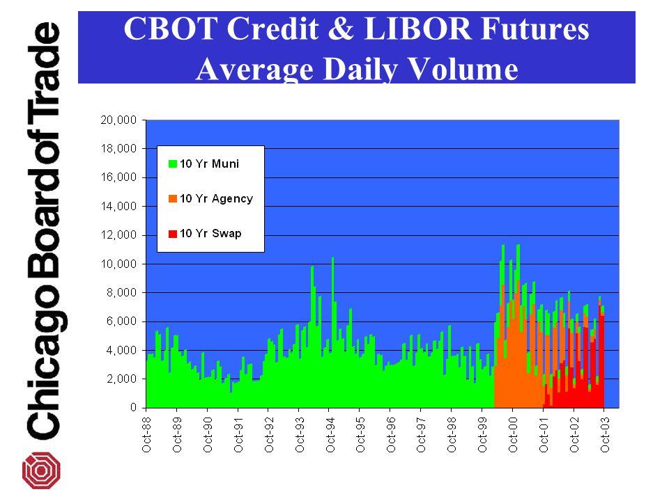 CBOT Credit & LIBOR Futures Average Daily Volume