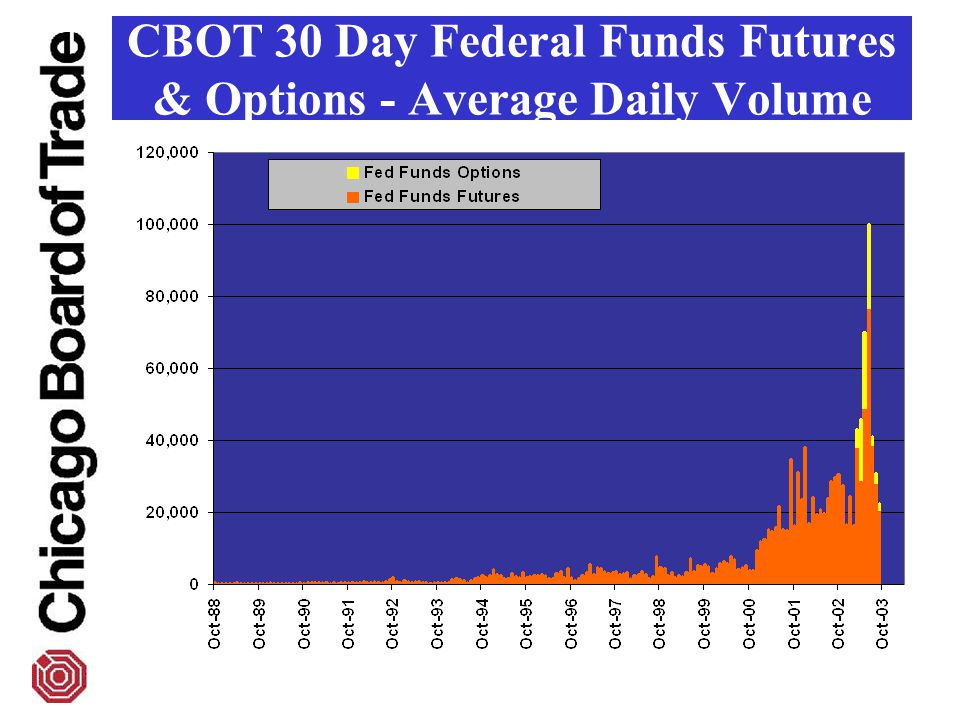 CBOT 30 Day Federal Funds Futures & Options - Average Daily Volume
