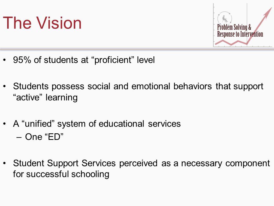 Personnel Critical to Successful Implementation District-Level Leaders Building Leaders Facilitator Teachers/Student Services Parents Students