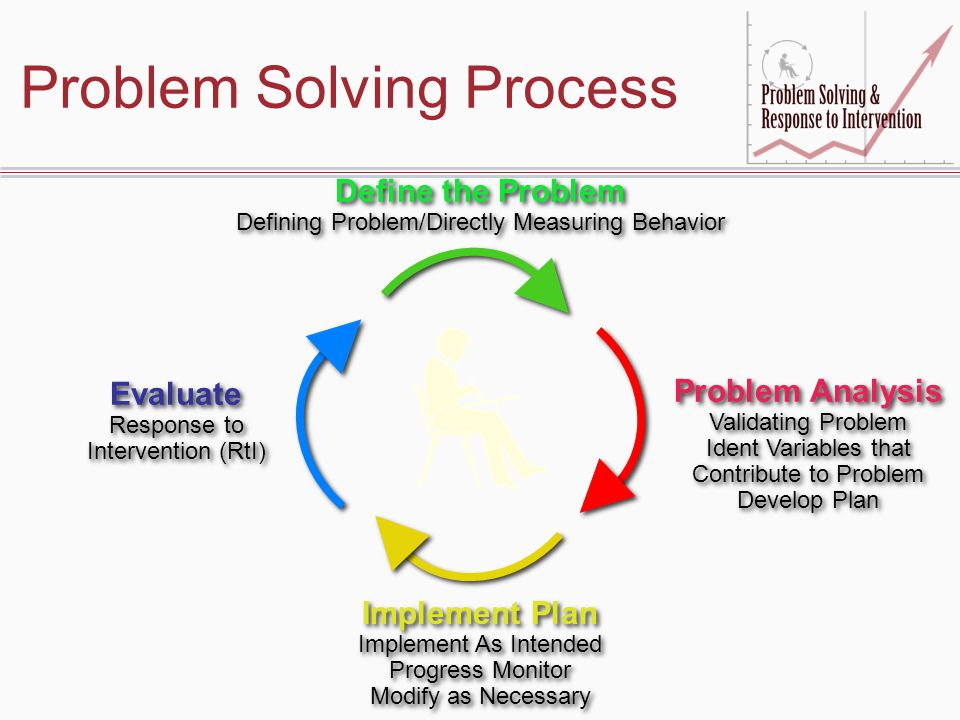 Stages of Implementing Problem-Solving/RtI Consensus –Belief is shared –Vision is agreed upon –Implementation requirements understood Infrastructure Development –Problem-Solving Process –Data System –Policies/Procedures –Training –Tier I and II intervention systems E.g., K-3 Academic Support Plan –Technology support –Decision-making criteria established Implementation