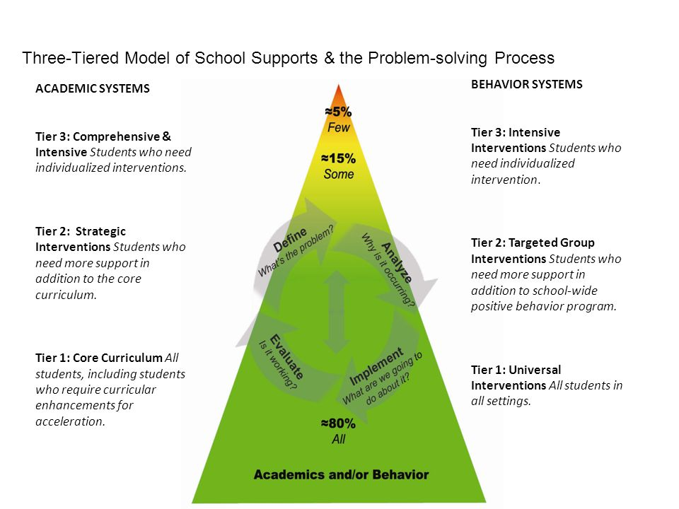 Three-Tiered Model of School Supports & the Problem-solving Process ACADEMIC SYSTEMS Tier 3: Comprehensive & Intensive Students who need individualize