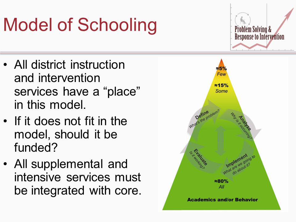 Consensus: Essential Beliefs No child should be left behind It is OK to provide differential service across students Academic Engaged Time must be considered first Student performance is influenced most by the quality of the interventions we deliver and how well we deliver them- not preconceived notions about child characteristics Decisions are best made with data Our expectations for student performance should be dependent on a student's response to intervention, not on the basis of a score that predicts what they are capable of doing.