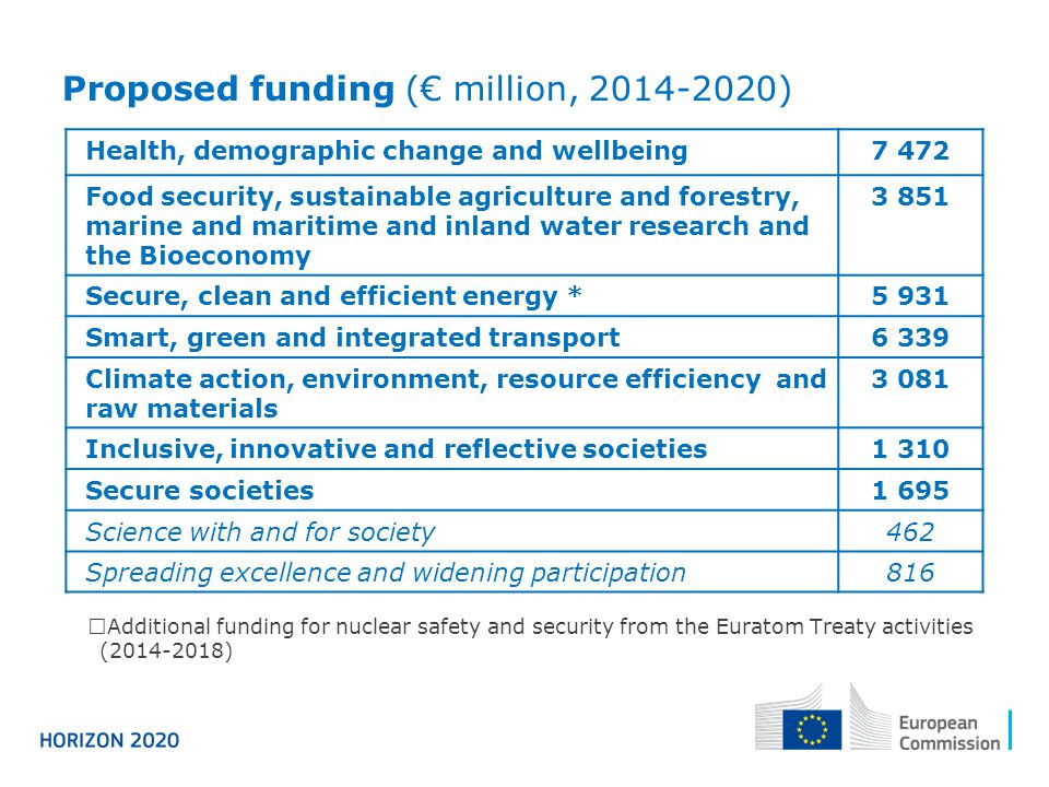 Proposed funding (€ million, 2014-2020)  Additional funding for nuclear safety and security from the Euratom Treaty activities (2014-2018) Health, de