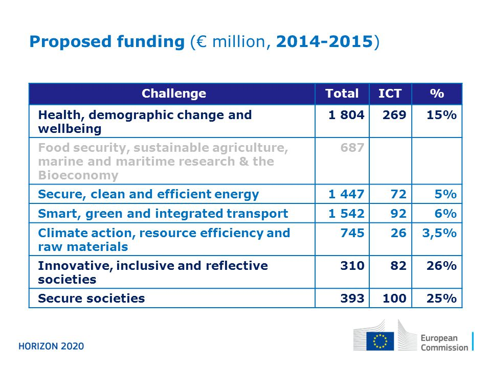 Proposed funding (€ million, 2014-2015) ChallengeTotalICT% Health, demographic change and wellbeing 1 80426915% Food security, sustainable agriculture