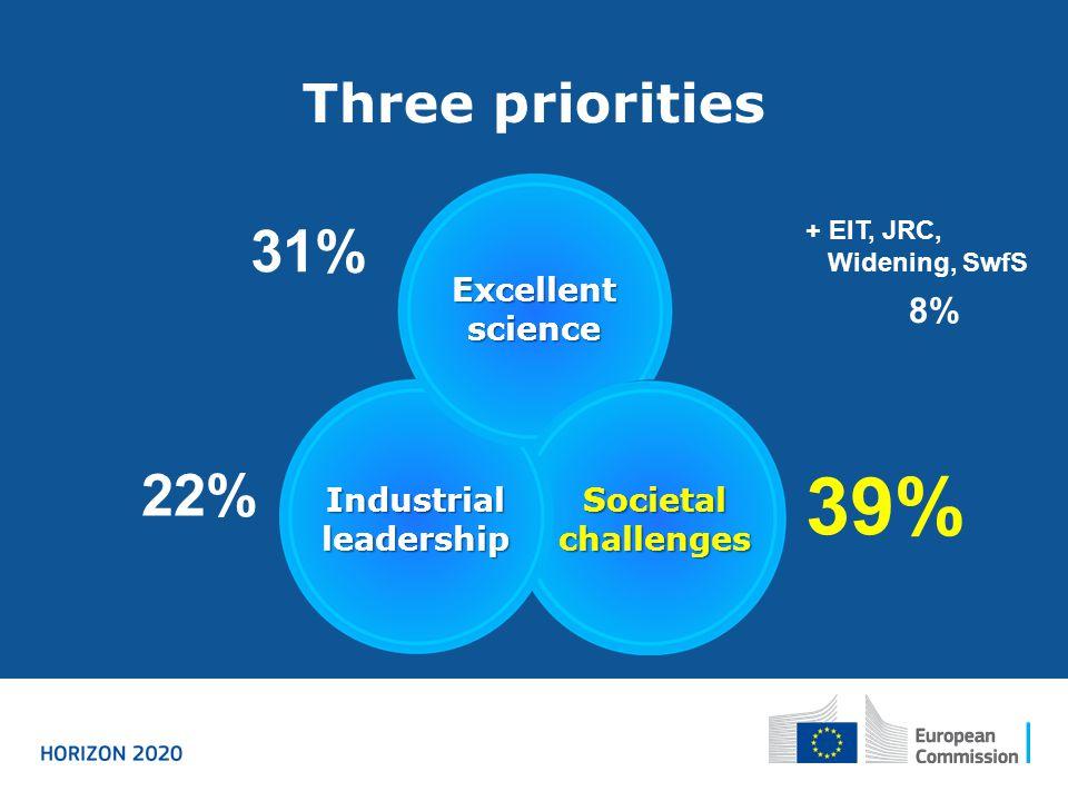 Three priorities Excellent science Industrial leadership Societal challenges 39% 31% 22% + EIT, JRC, Widening, SwfS 8%