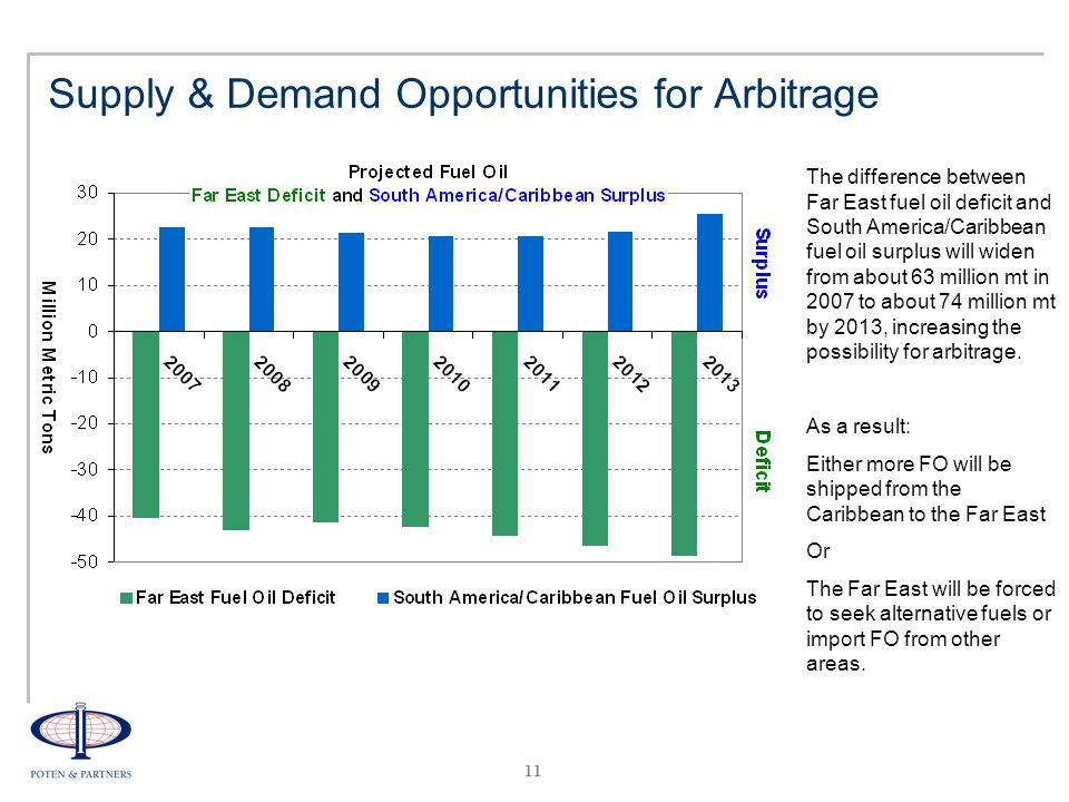 11 Supply & Demand Opportunities for Arbitrage The difference between Far East fuel oil deficit and South America/Caribbean fuel oil surplus will widen from about 63 million mt in 2007 to about 74 million mt by 2013, increasing the possibility for arbitrage.