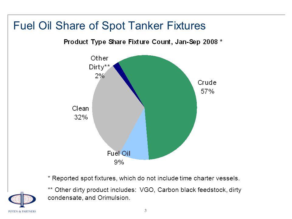 4 Oil Tankers Vessel Classes