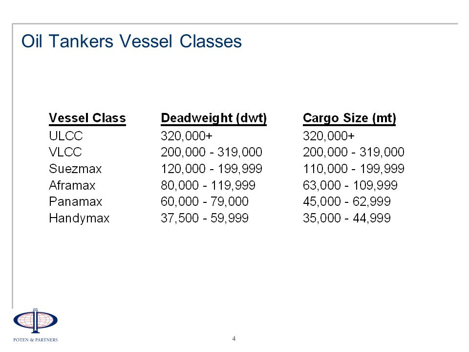4 Oil Tankers Vessel Classes