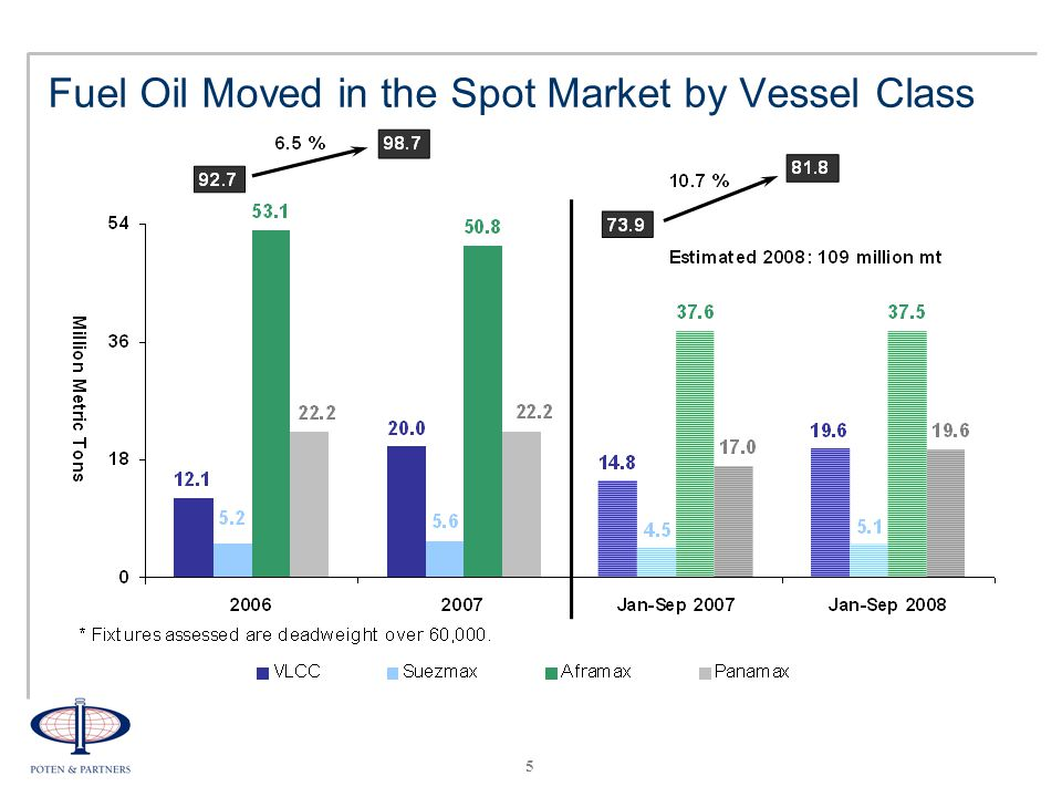 5 Fuel Oil Moved in the Spot Market by Vessel Class