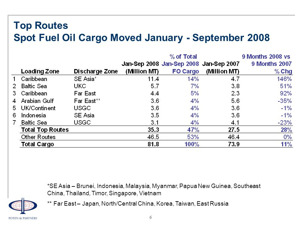 7 Top VLCC Fuel Oil Spot Trades by Volume (Jan-Sep 2008)