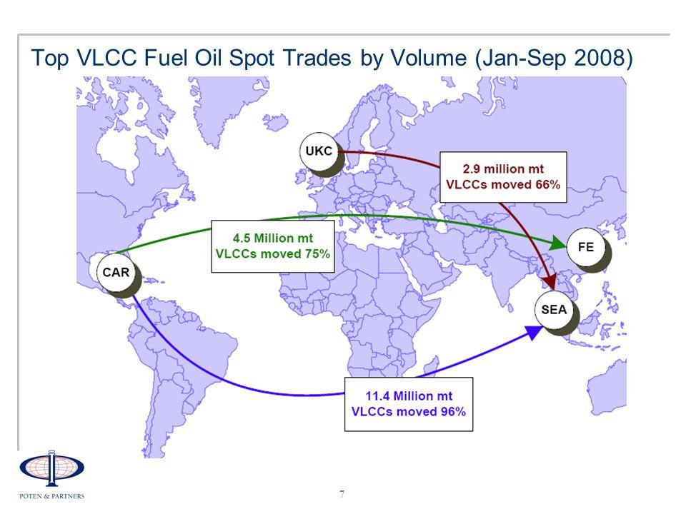 8 Top Aframax Fuel Oil Spot Trades by Volume (Jan-Sep 2008)