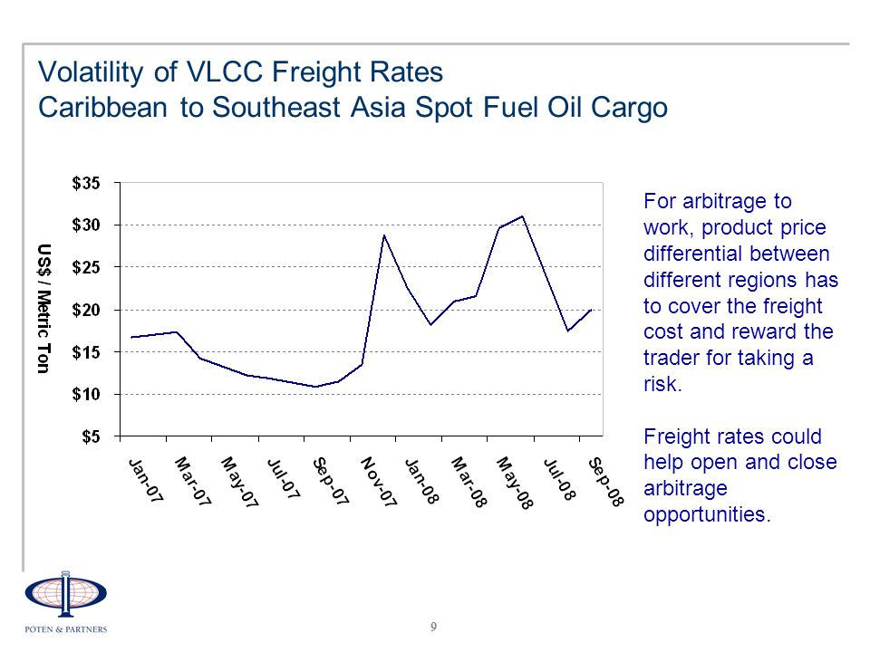 9 Volatility of VLCC Freight Rates Caribbean to Southeast Asia Spot Fuel Oil Cargo For arbitrage to work, product price differential between different regions has to cover the freight cost and reward the trader for taking a risk.