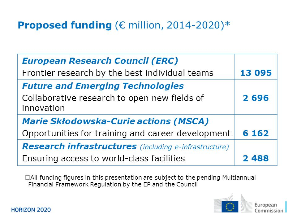 European Research Council (ERC) Frontier research by the best individual teams13 095 Future and Emerging Technologies Collaborative research to open new fields of innovation 2 696 Marie Skłodowska-Curie actions (MSCA) Opportunities for training and career development6 162 Research infrastructures (including e-infrastructure) Ensuring access to world-class facilities2 488 Proposed funding (€ million, 2014-2020)*  All funding figures in this presentation are subject to the pending Multiannual Financial Framework Regulation by the EP and the Council