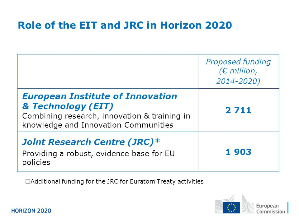 Proposed funding (€ million, 2014-2020) European Institute of Innovation & Technology (EIT) Combining research, innovation & training in knowledge and Innovation Communities 2 711 Joint Research Centre (JRC)* Providing a robust, evidence base for EU policies 1 903 Role of the EIT and JRC in Horizon 2020  Additional funding for the JRC for Euratom Treaty activities
