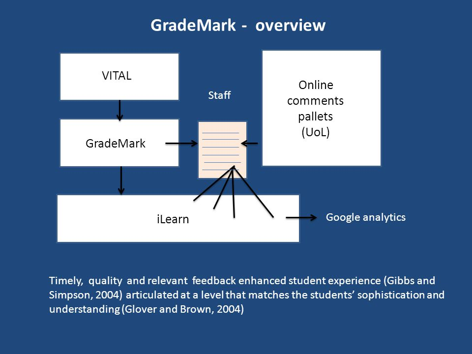 GradeMark - overview VITAL Online comments pallets (UoL) iLearn GradeMark Google analytics Staff Timely, quality and relevant feedback enhanced student experience (Gibbs and Simpson, 2004) articulated at a level that matches the students' sophistication and understanding (Glover and Brown, 2004)