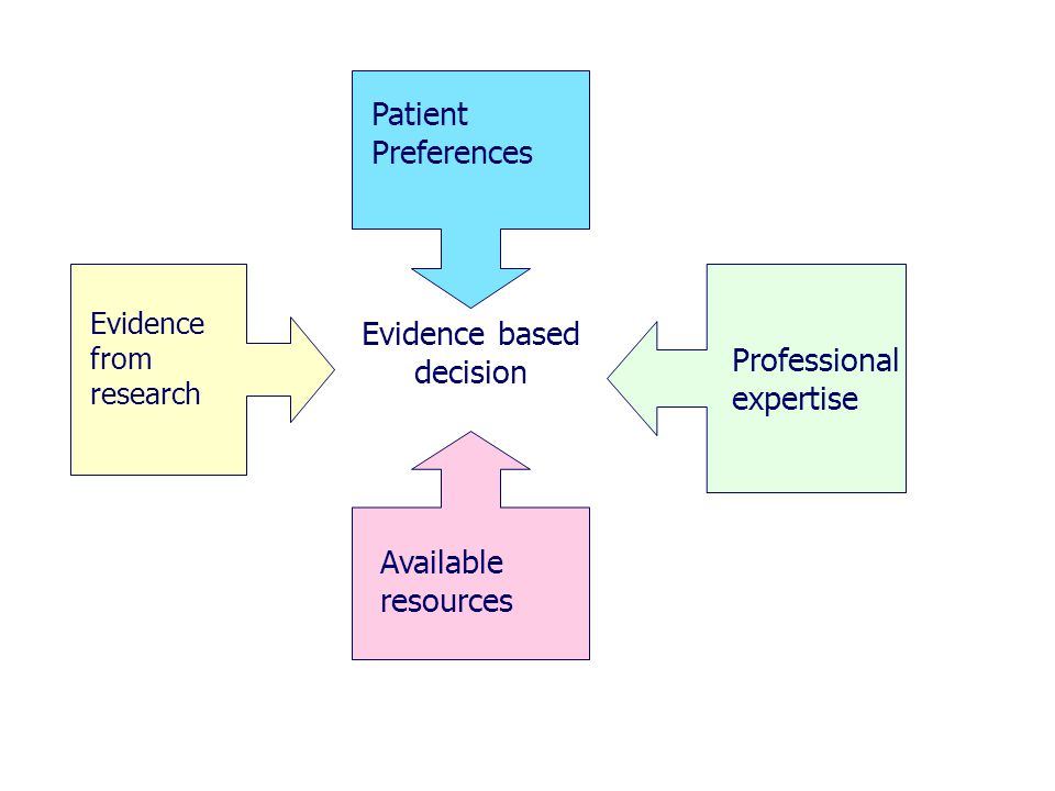 Evidence based decision Evidence from research Patient Preferences Available resources Professional expertise
