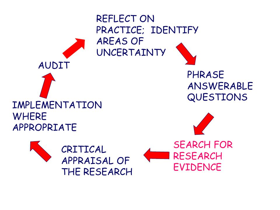 REFLECT ON PRACTICE; IDENTIFY AREAS OF UNCERTAINTY PHRASE ANSWERABLE QUESTIONS SEARCH FOR RESEARCH EVIDENCE CRITICAL APPRAISAL OF THE RESEARCH IMPLEMENTATION WHERE APPROPRIATE AUDIT