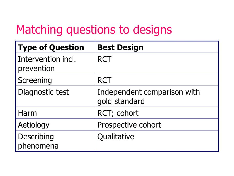 Matching questions to designs Type of QuestionBest Design Intervention incl.