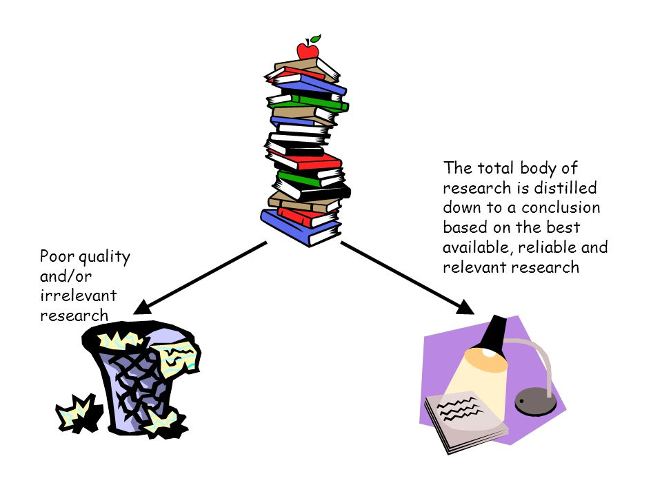 Poor quality and/or irrelevant research The total body of research is distilled down to a conclusion based on the best available, reliable and relevant research