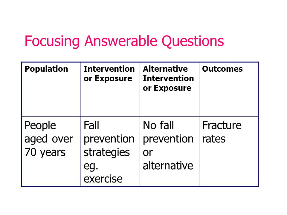 Focusing Answerable Questions PopulationIntervention or Exposure Alternative Intervention or Exposure Outcomes People aged over 70 years Fall prevention strategies eg.