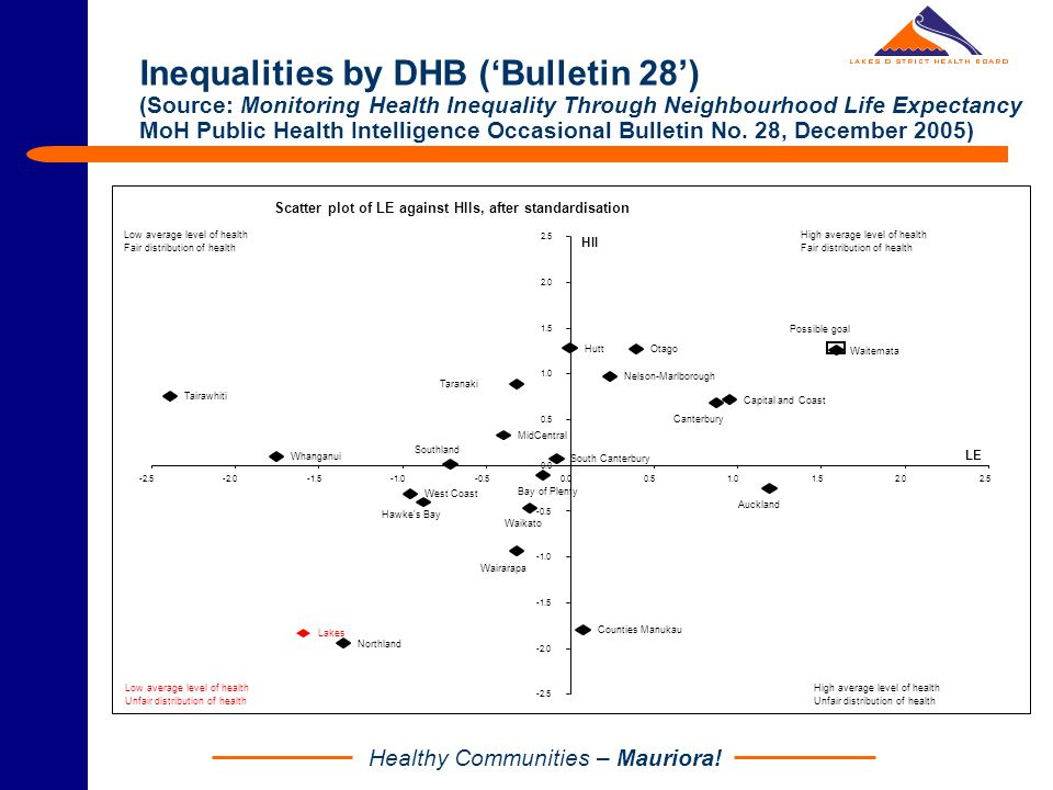 Healthy Communities – Mauriora! Inequalities by DHB ('Bulletin 28') (Source: Monitoring Health Inequality Through Neighbourhood Life Expectancy MoH Pu