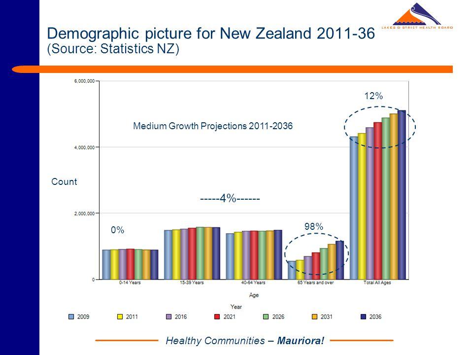 Healthy Communities – Mauriora! Life Expectancy Trends: Maori and Non-Maori (Source: MSD)