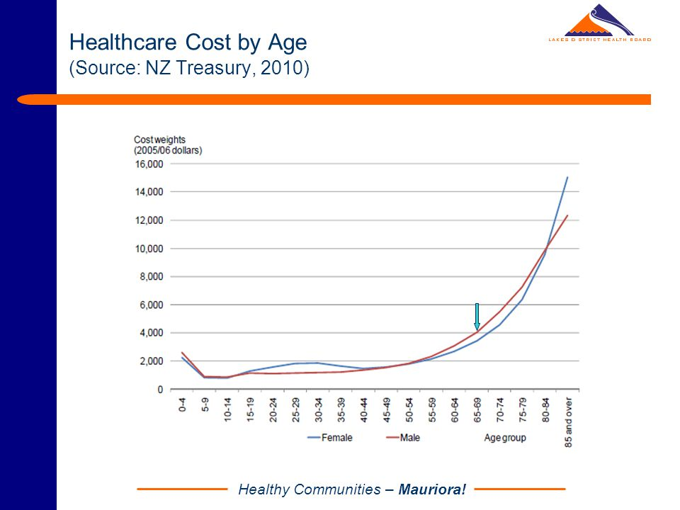 Healthy Communities – Mauriora! Healthcare Cost by Age (Source: NZ Treasury, 2010)