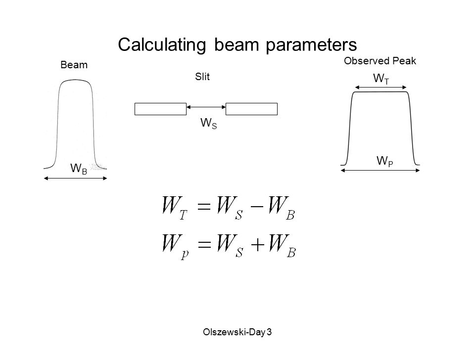 Olszewski-Day 3 Calculating beam parameters Beam WBWB Slit WSWS Observed Peak WPWP WTWT