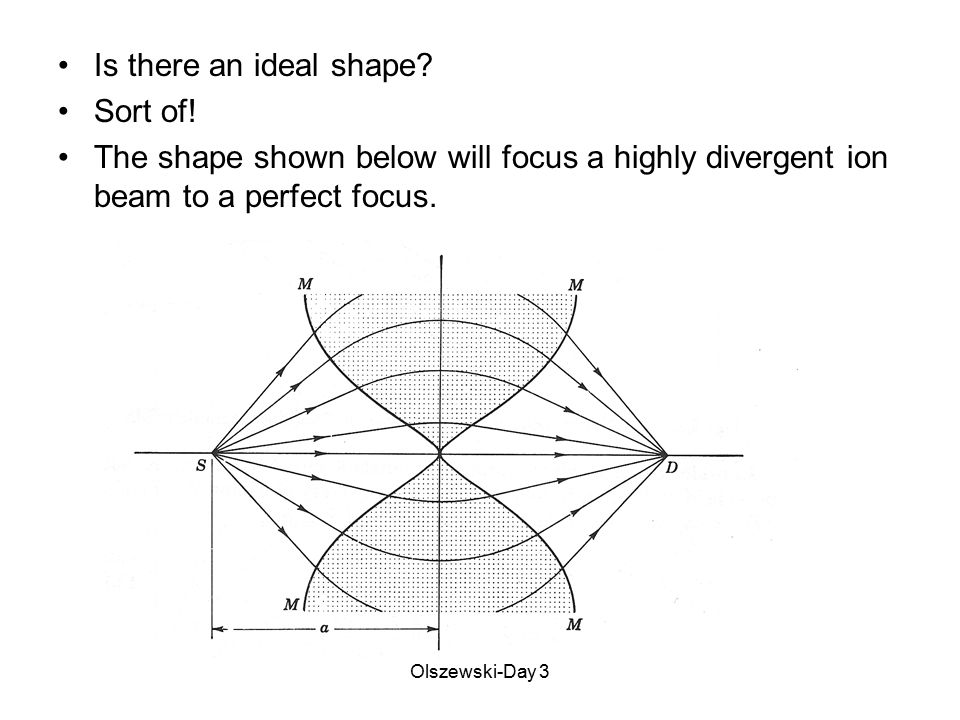 Olszewski-Day 3 Is there an ideal shape? Sort of! The shape shown below will focus a highly divergent ion beam to a perfect focus.