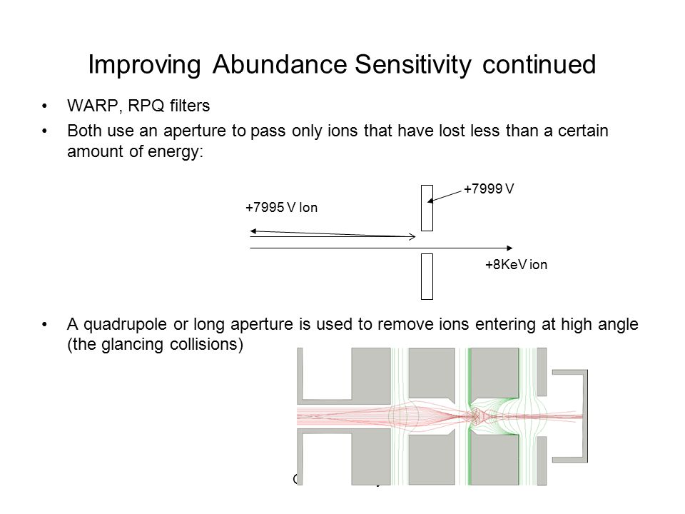 Olszewski-Day 3 Improving Abundance Sensitivity continued WARP, RPQ filters Both use an aperture to pass only ions that have lost less than a certain