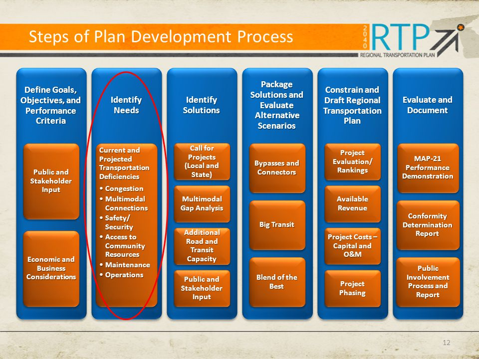 Steps of Plan Development Process 12 Define Goals, Objectives, and Performance Criteria Public and Stakeholder Input Economic and Business Considerati