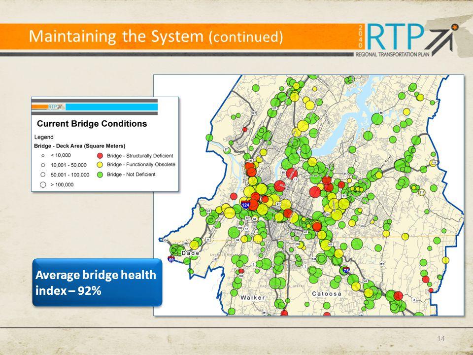 Maintaining the System (continued) 14 Average bridge health index – 92%