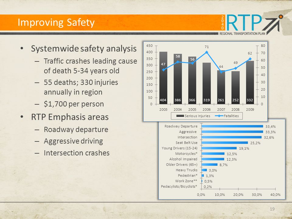 Improving Safety Systemwide safety analysis – Traffic crashes leading cause of death 5-34 years old – 55 deaths; 330 injuries annually in region – $1,